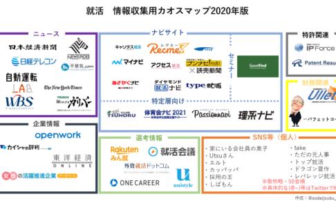 就活サイト カオスマップ